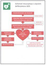 schemat-resuscytacji-z-uzyciem-defibrylatora-aed