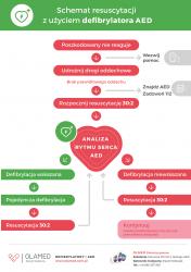 Defibrylator AED - algorytm postępowania